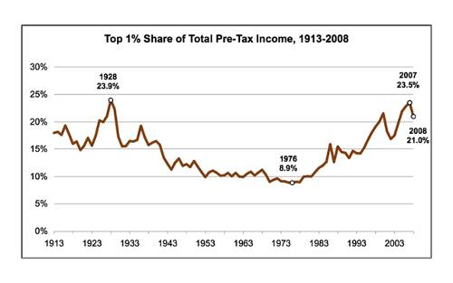 Top 1% Share of Total Pre-Tax Income