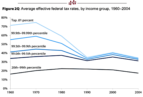 Average Effective Federal Tax Rate