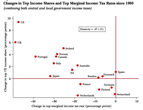 Change in Top Income Share by Nation