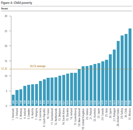 Child Poverty by Nation
