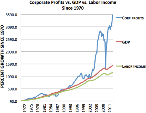 [Image: corporate_profits_labor_income.png]