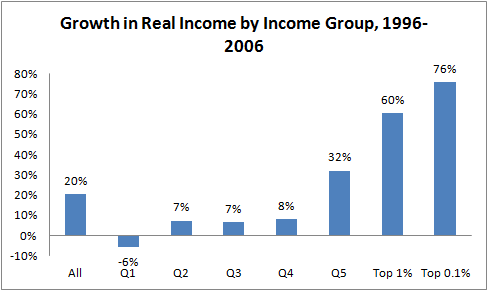 Growth in Real Income by Group