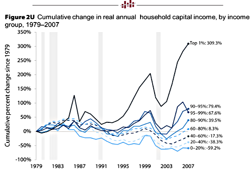 Cumulative Change in Real Household Income