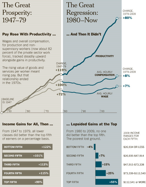 Growth of Inequality 1947-2011