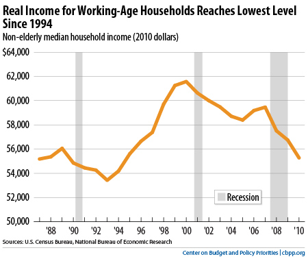 Real Income for Working Age Households
