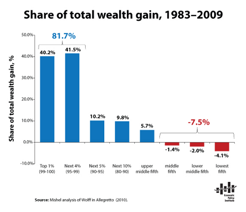 Share of Total Wealth Gain Siince 1983